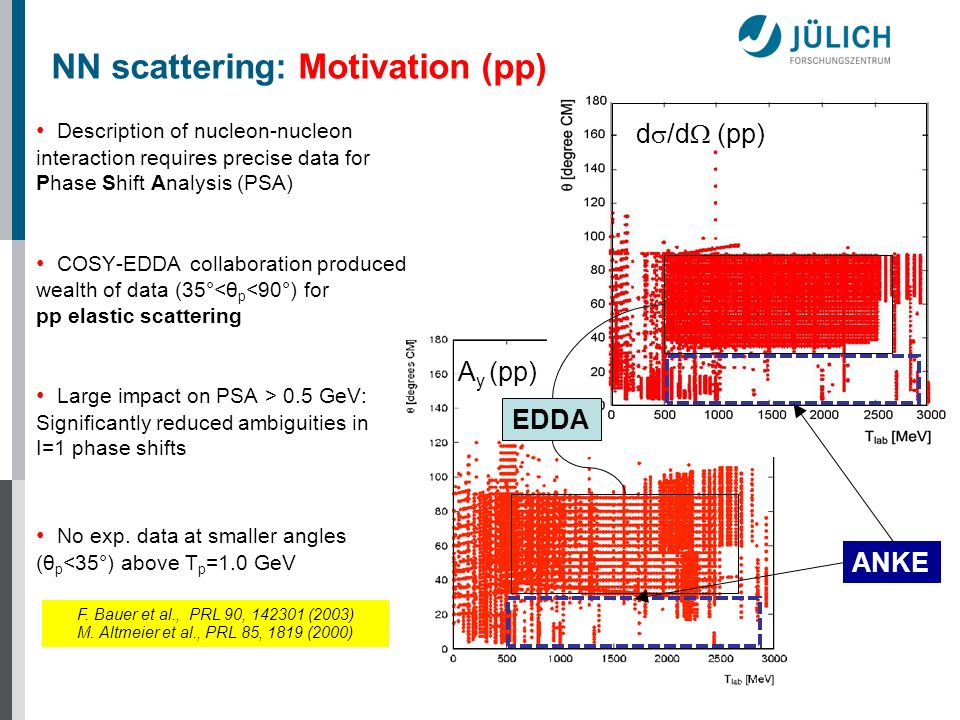 NN scattering: Motivation (pp)