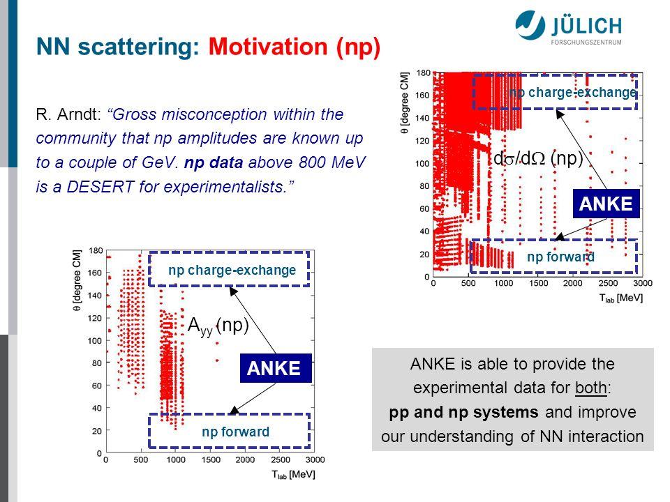 NN scattering: Motivation (np)