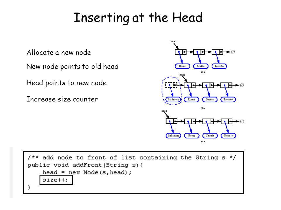 Inserting at the Head Allocate a new node New node points to old head