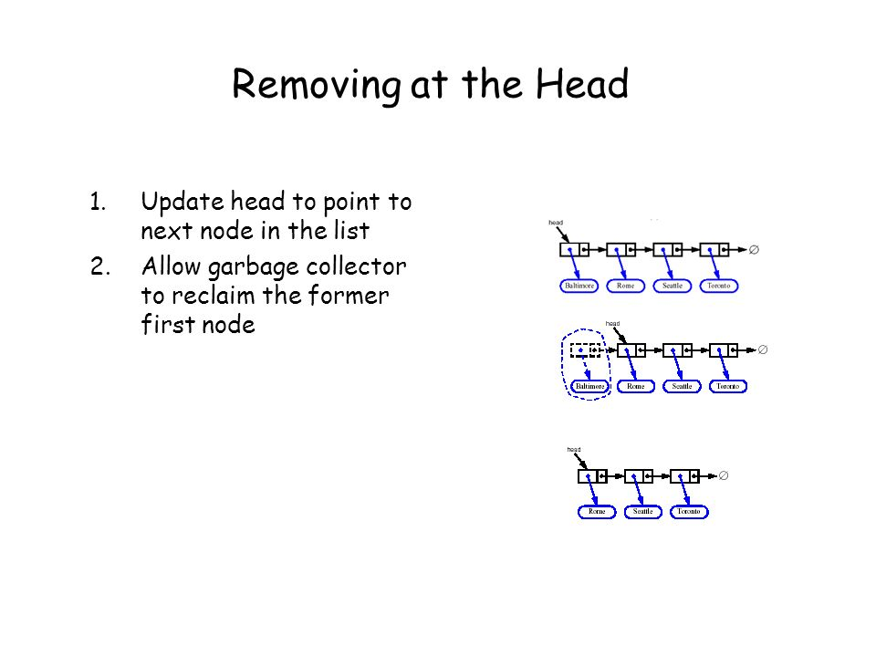 Removing at the Head Update head to point to next node in the list