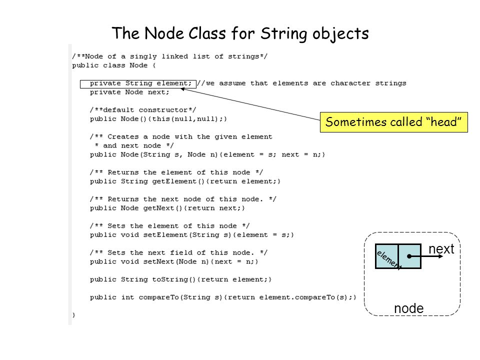 The Node Class for String objects