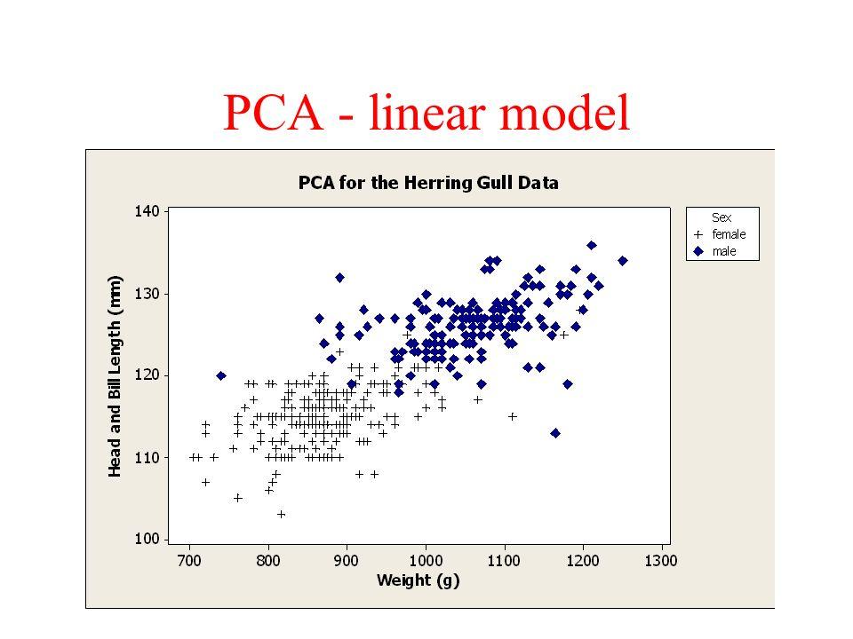 PCA - linear model