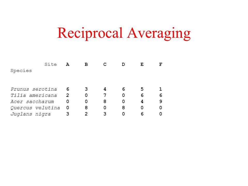 Reciprocal Averaging
