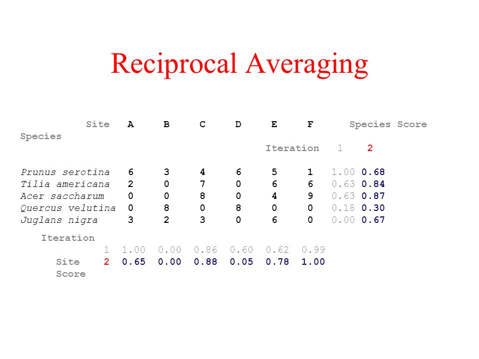 Reciprocal Averaging