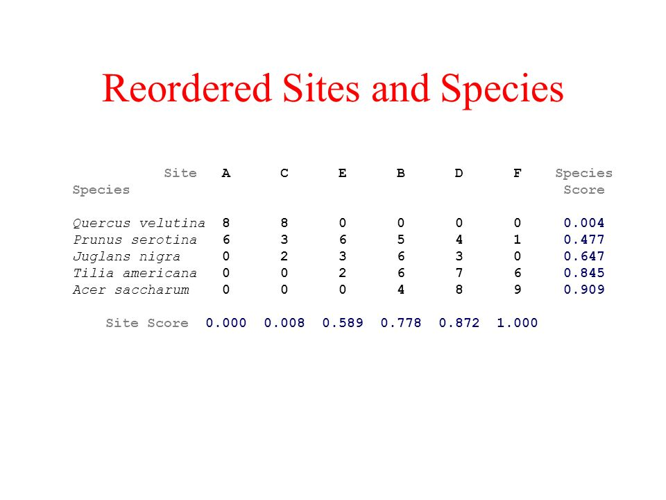 Reordered Sites and Species