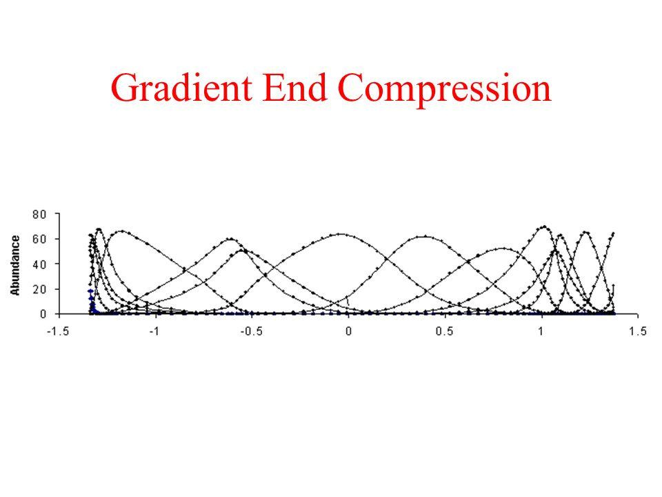 Gradient End Compression