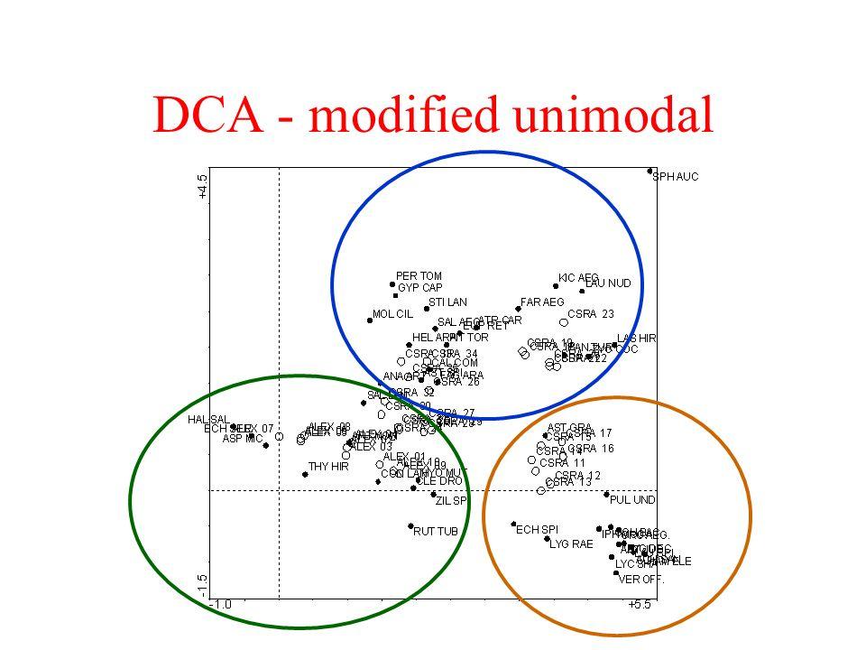 DCA - modified unimodal