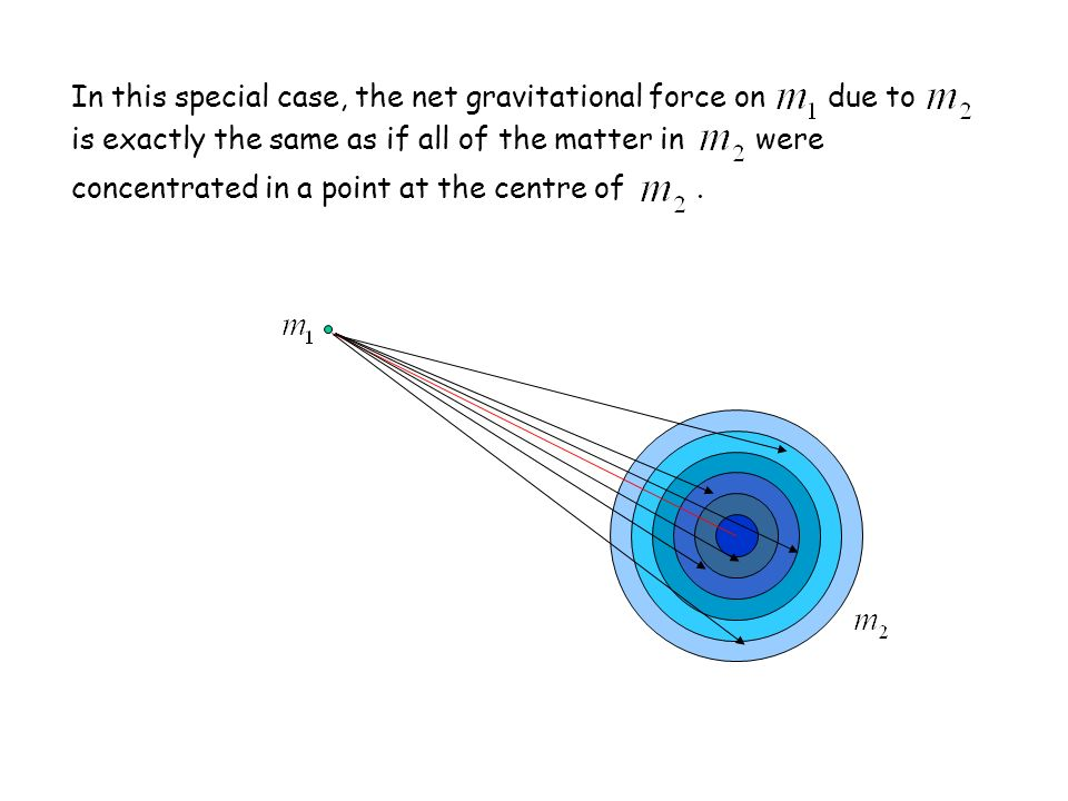 In this special case, the net gravitational force on due to is exactly the same as if all of the matter in were concentrated in a point at the centre of .
