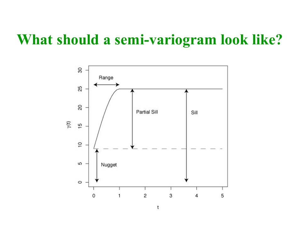 What should a semi-variogram look like