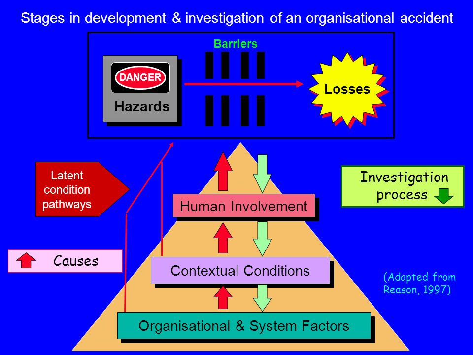Stages in development & investigation of an organisational accident