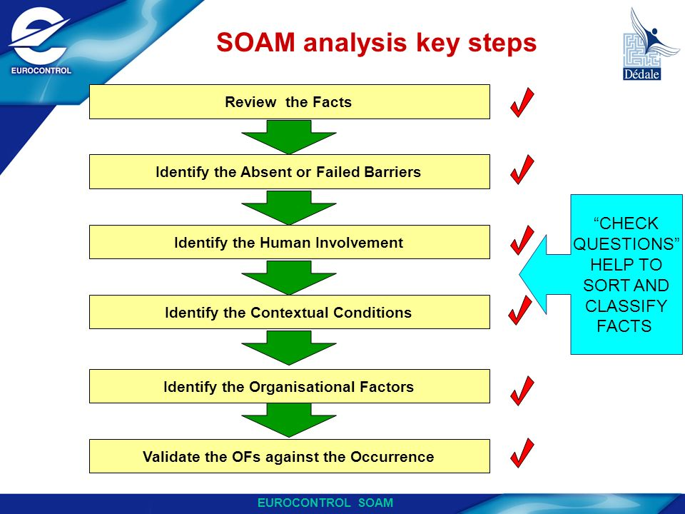 SOAM analysis key steps