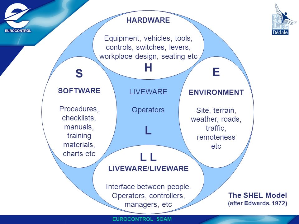 LIVEWARE Operators. L. HARDWARE. Equipment, vehicles, tools, controls, switches, levers, workplace design, seating etc.