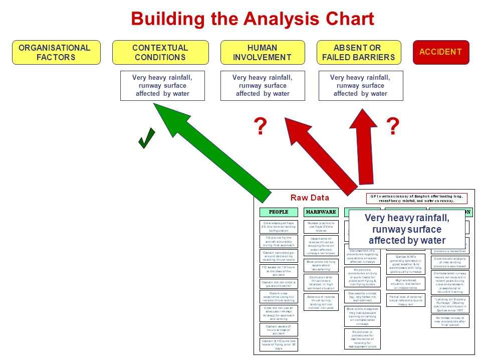 Building the Analysis Chart