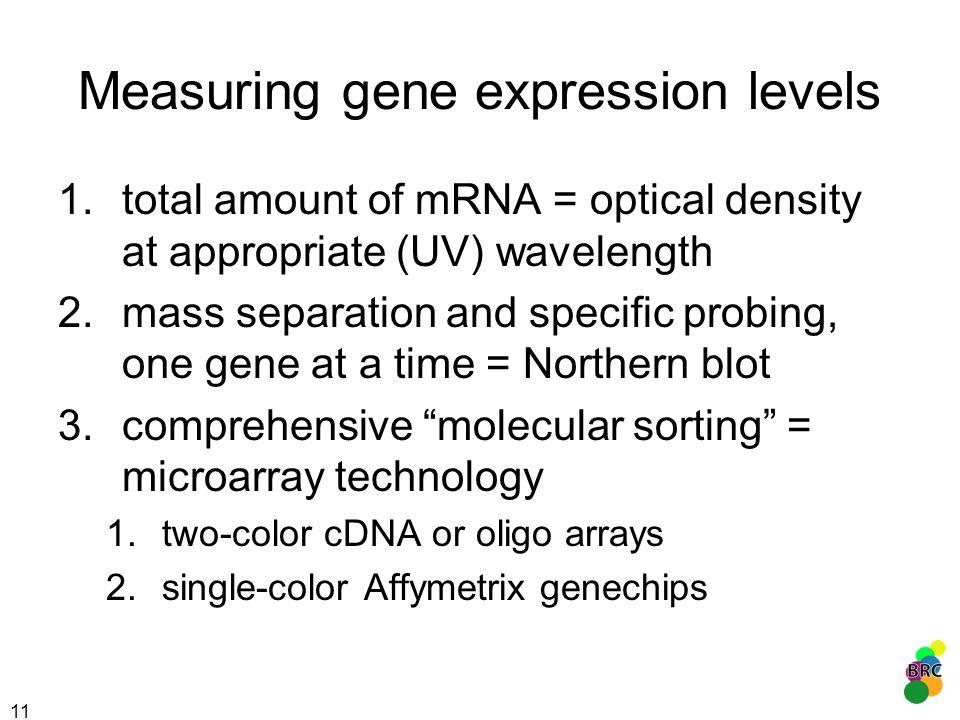 Measuring gene expression levels