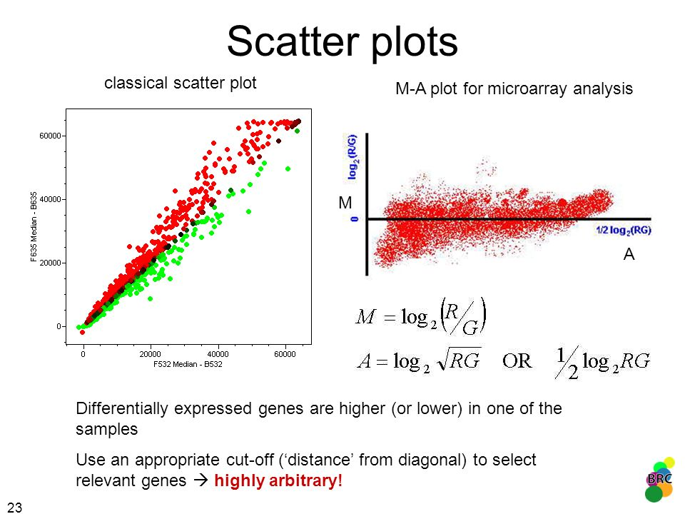 Scatter plots classical scatter plot M-A plot for microarray analysis