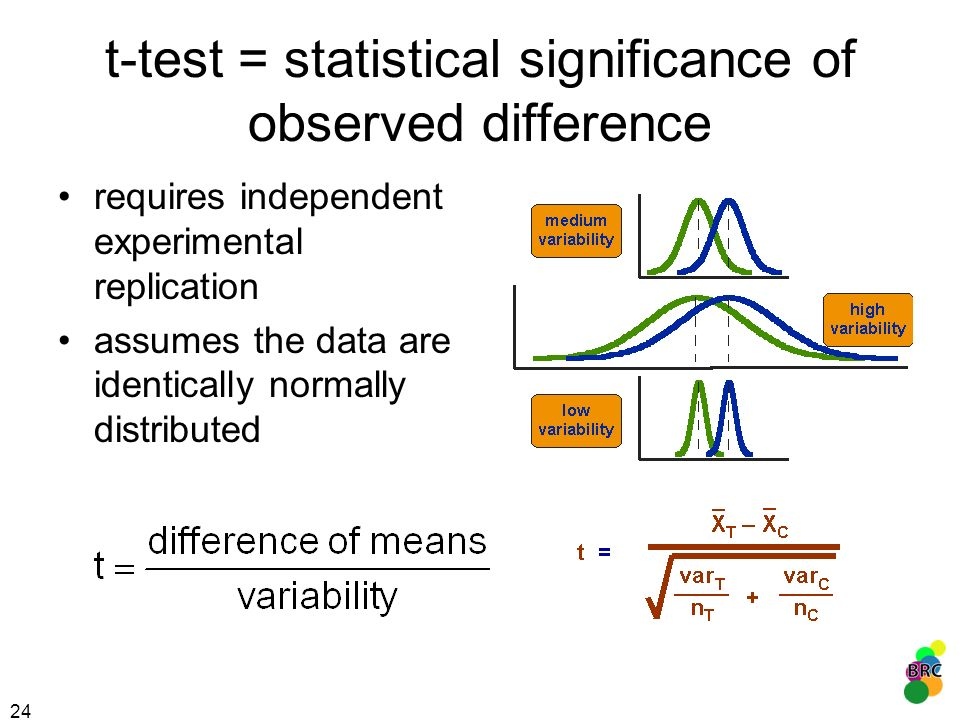 t-test = statistical significance of observed difference