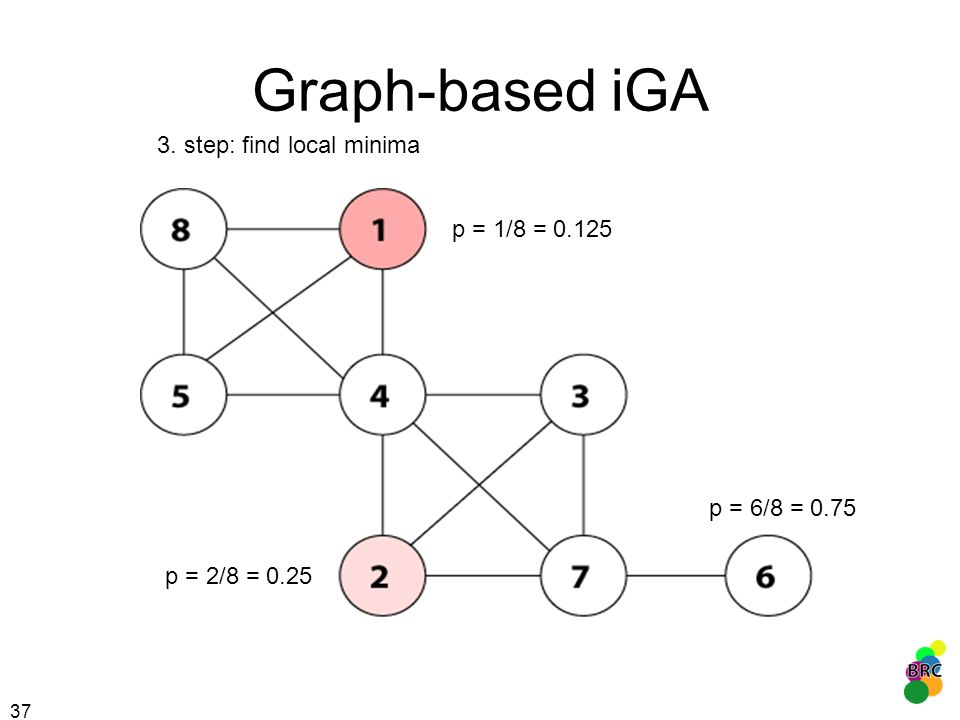 Graph-based iGA 3. step: find local minima p = 1/8 = 0.125