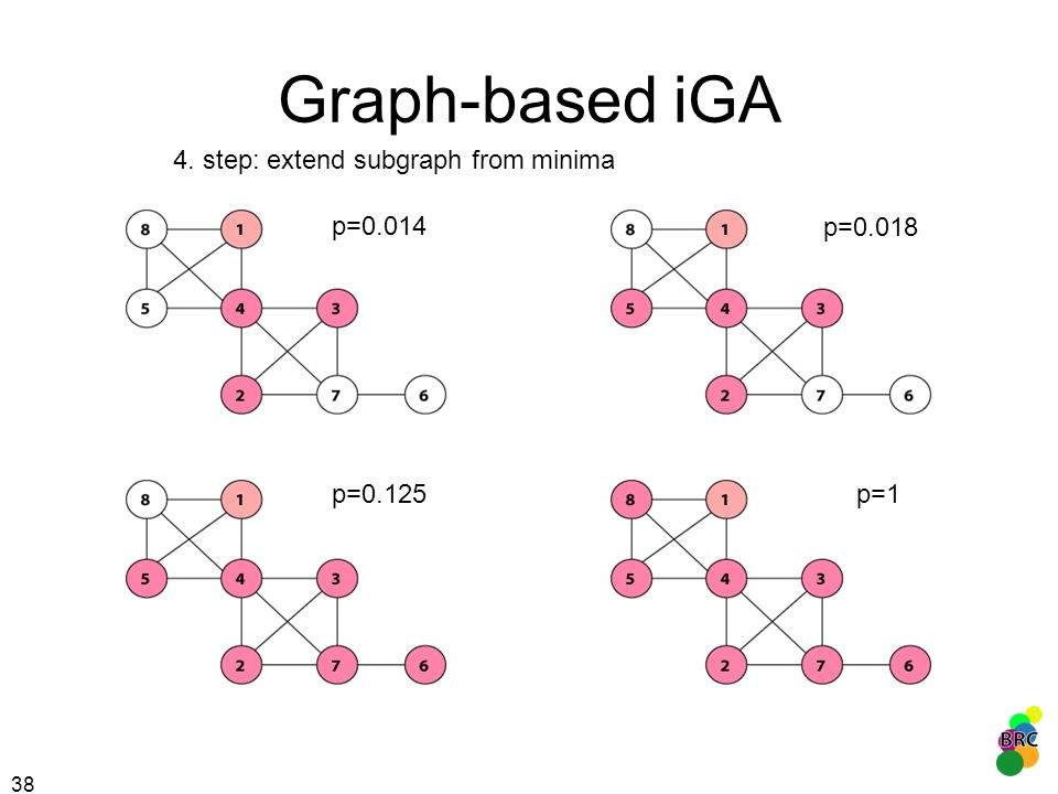 Graph-based iGA 4. step: extend subgraph from minima p=0.014 p=0.018