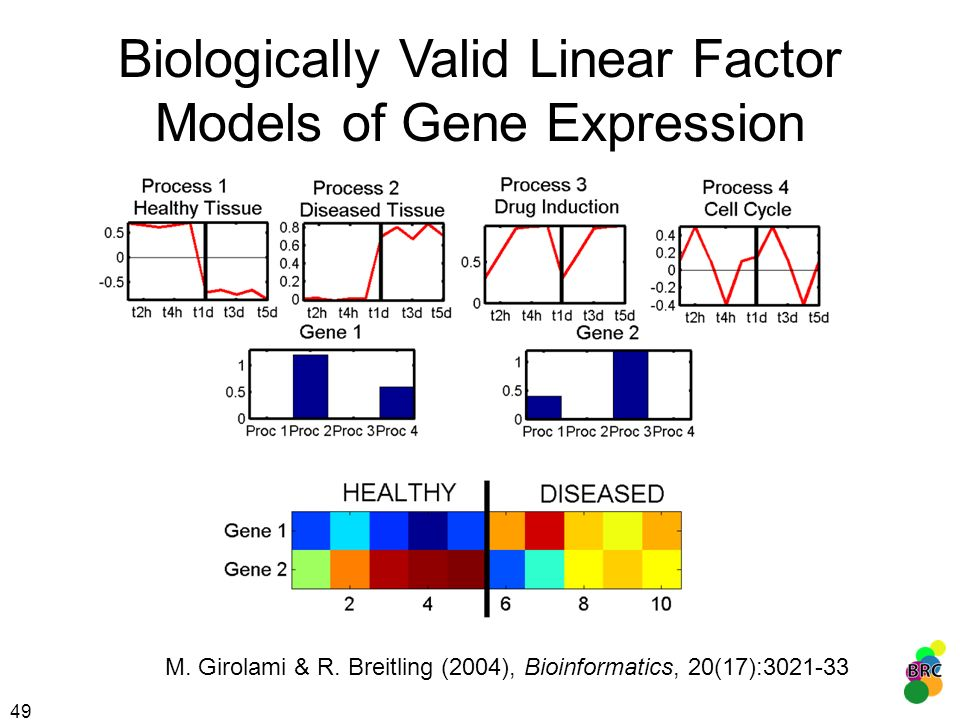 Biologically Valid Linear Factor Models of Gene Expression