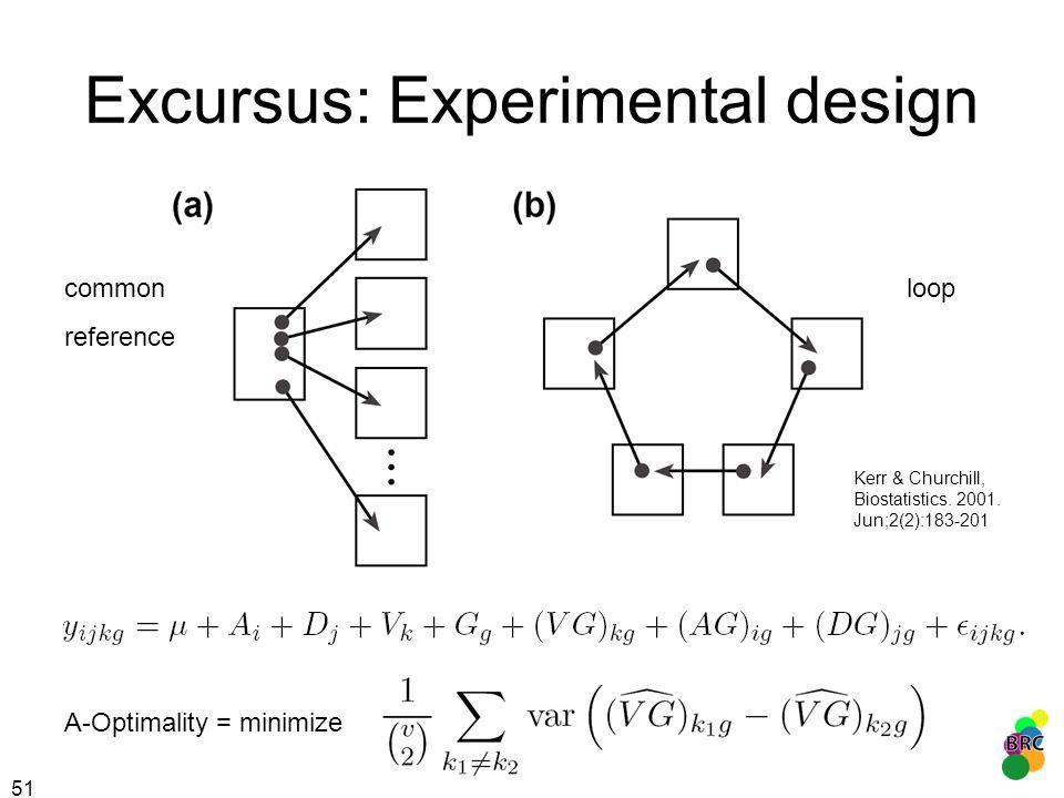 Excursus: Experimental design