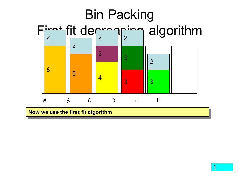 Bin Packing First fit decreasing algorithm