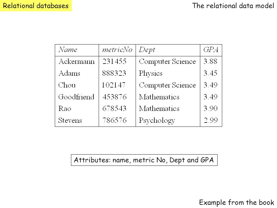 Relational databases The relational data model. Attributes: name, metric No, Dept and GPA.