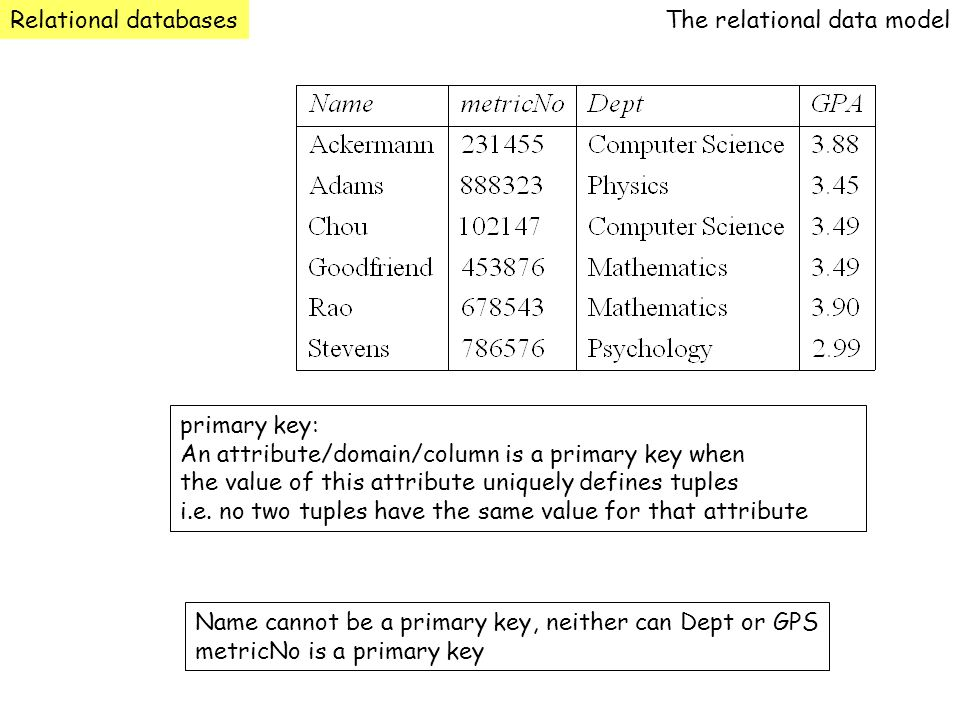 Relational databasesThe relational data model. primary key: An attribute/domain/column is a primary key when.