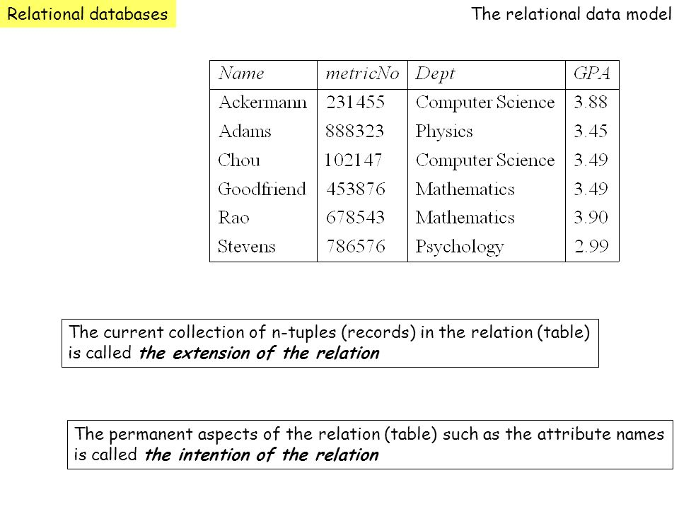 Relational databases The relational data model. The current collection of n-tuples (records) in the relation (table)