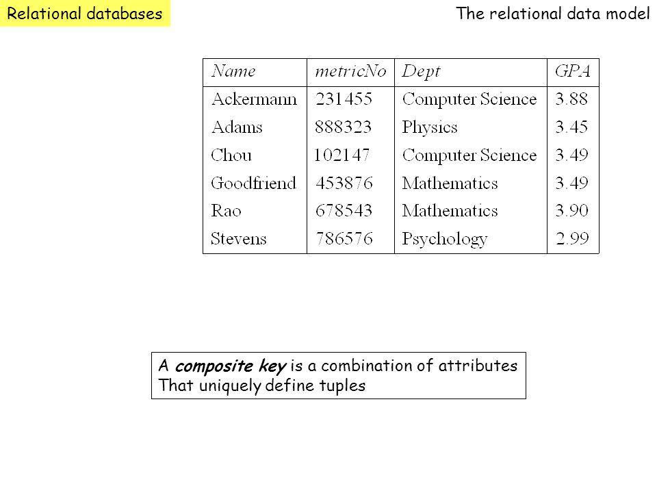 Relational databasesThe relational data model.A composite key is a combination of attributes.