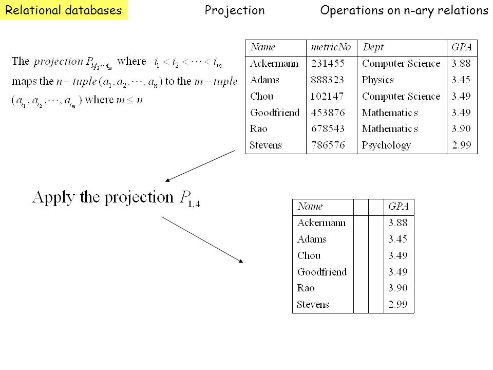 Relational databases Operations on n-ary relations Projection