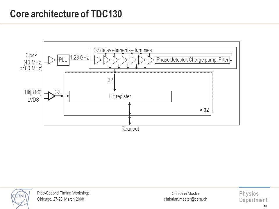 Core architecture of TDC130