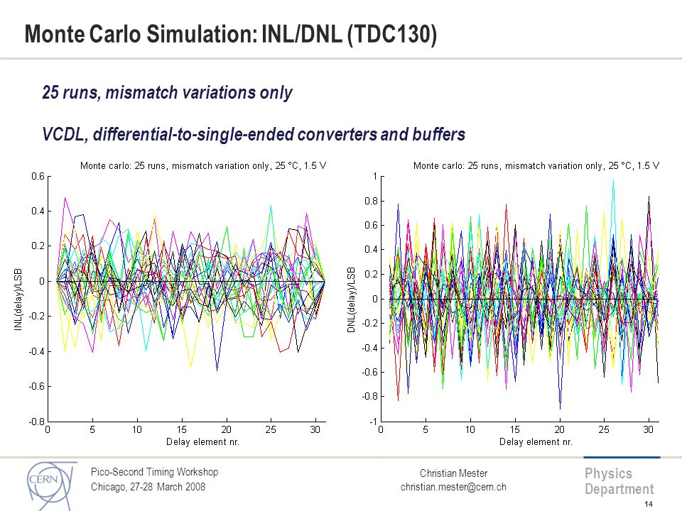 Monte Carlo Simulation: INL/DNL (TDC130)