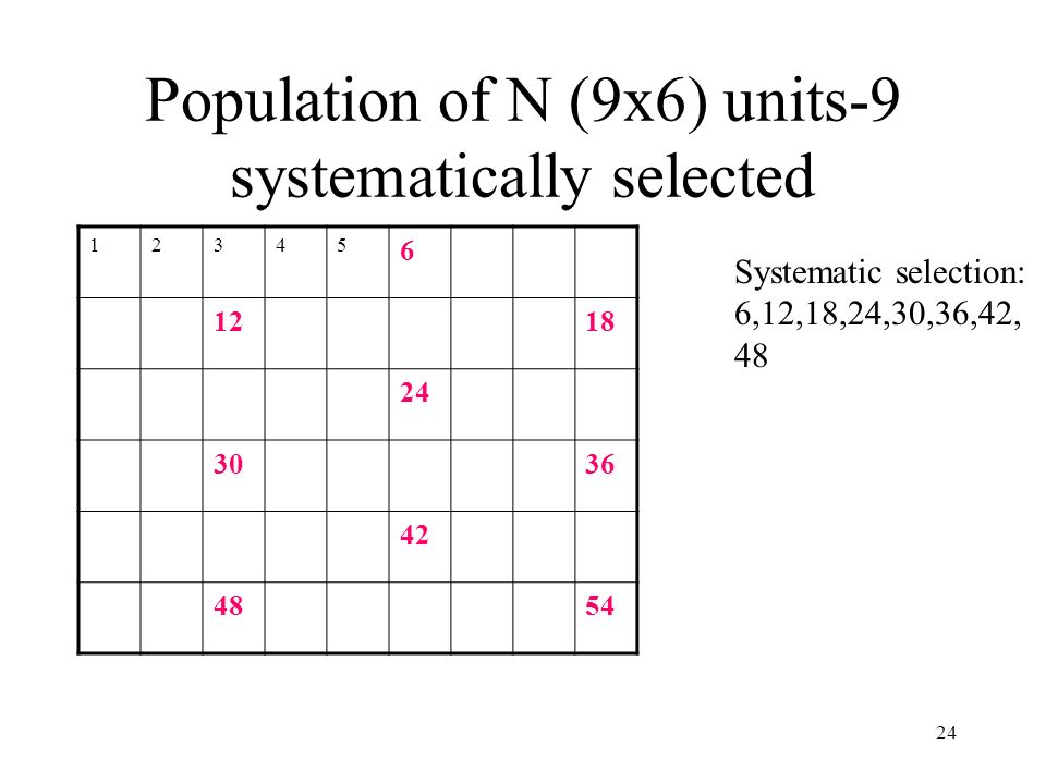 Population of N (9x6) units-9 systematically selected