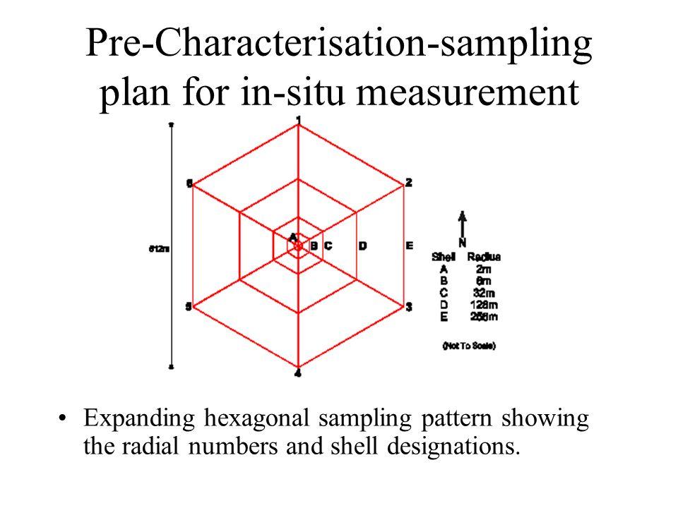 Pre-Characterisation-sampling plan for in-situ measurement