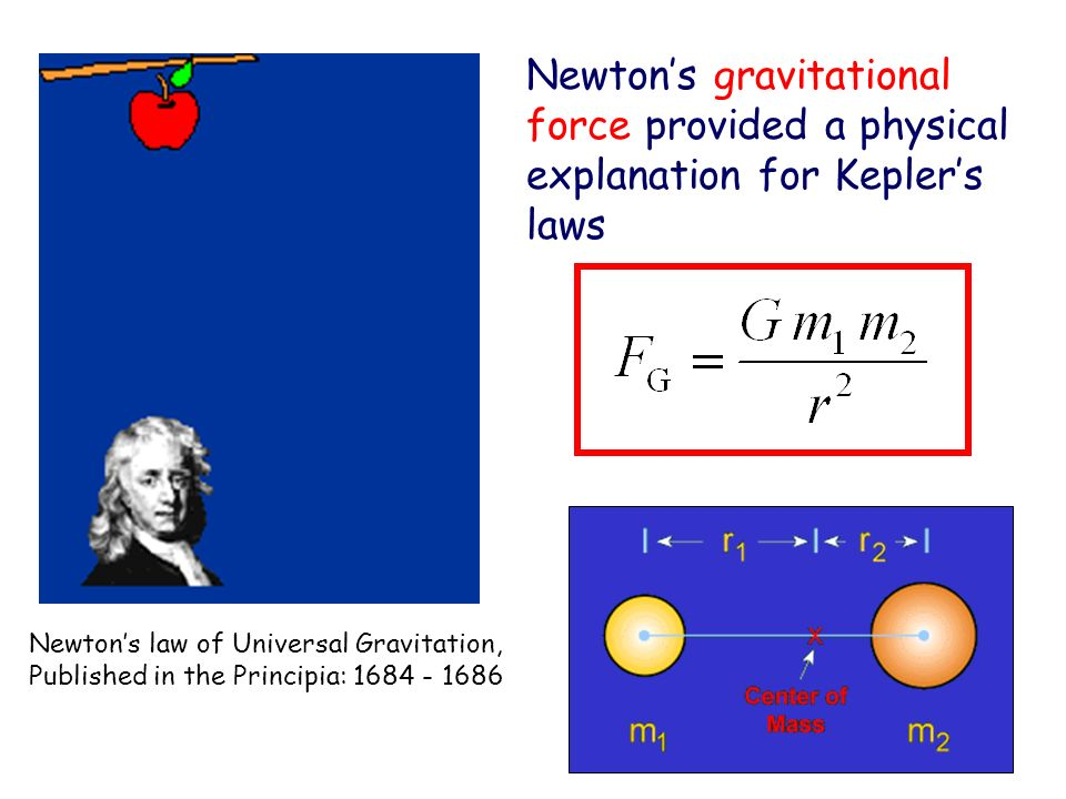 Newton's gravitational force provided a physical explanation for Kepler's laws