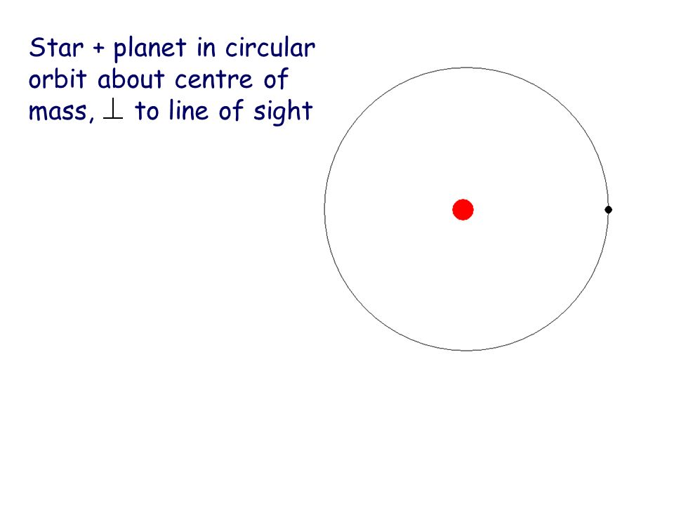 Star + planet in circular orbit about centre of mass, to line of sight