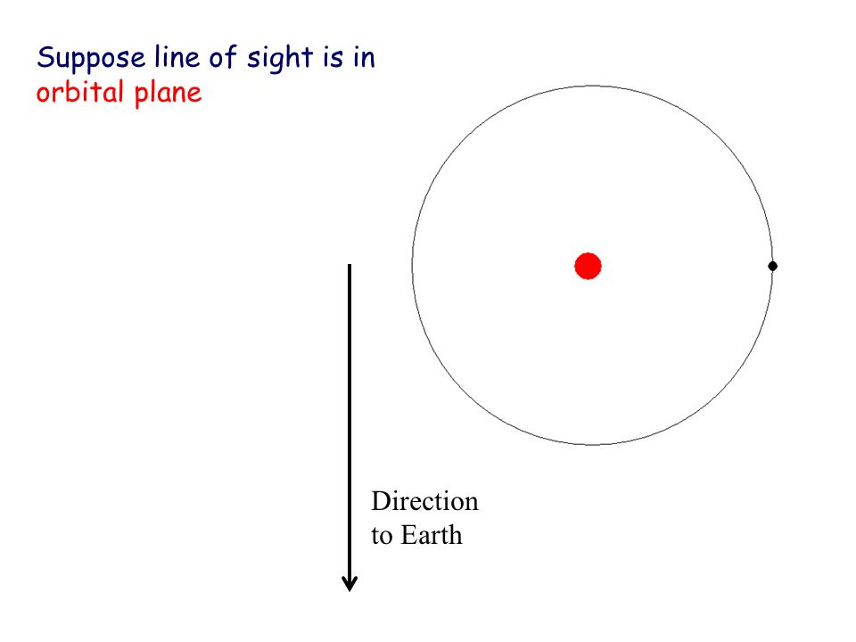 Suppose line of sight is in orbital plane