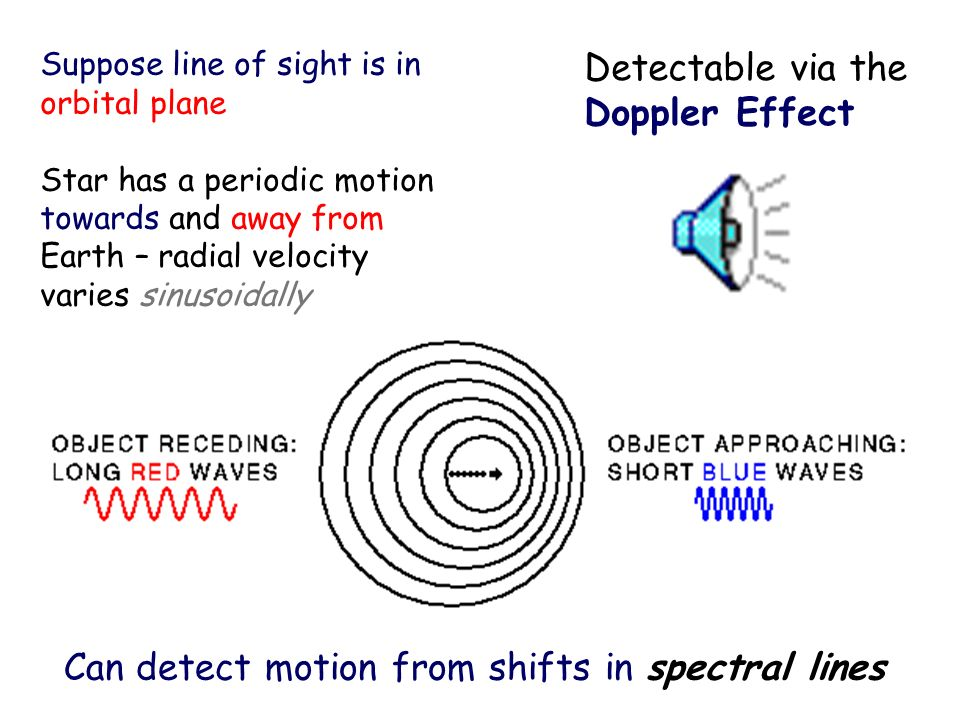 Can detect motion from shifts in spectral lines