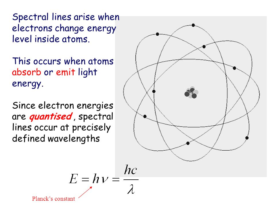 Spectral lines arise when electrons change energy level inside atoms.