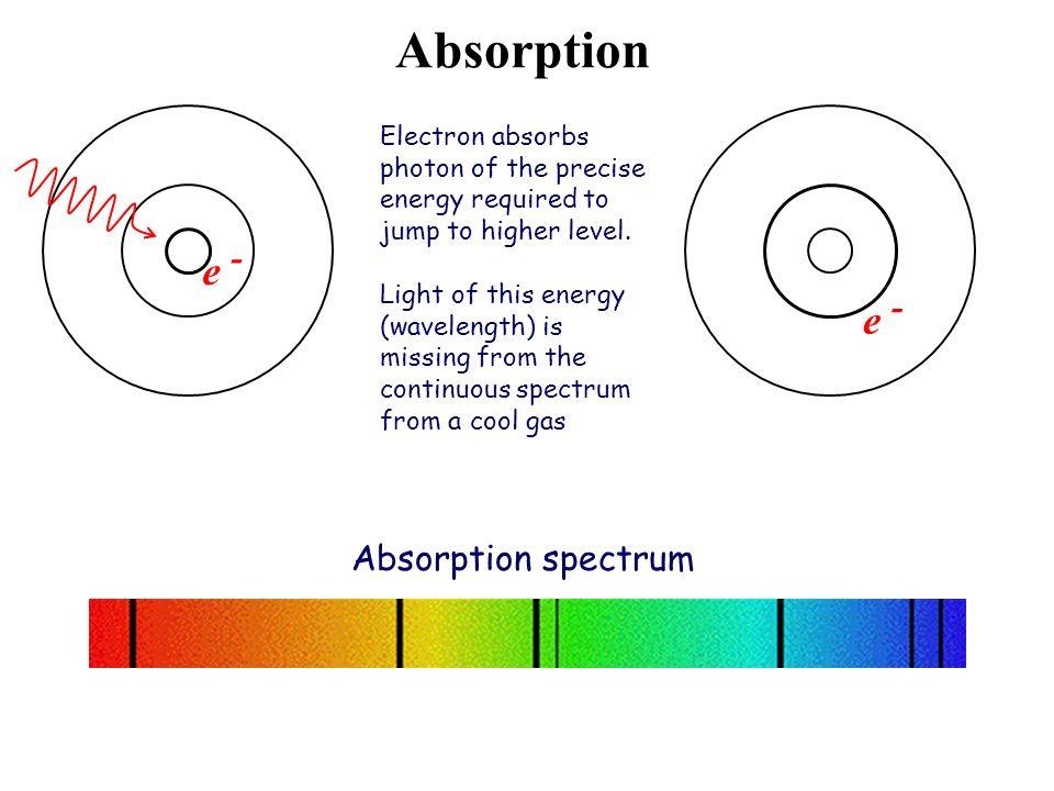 Absorption e - e - Absorption spectrum