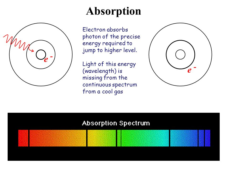 Absorptione - e - Electron absorbs photon of the precise energy required to jump to higher level.