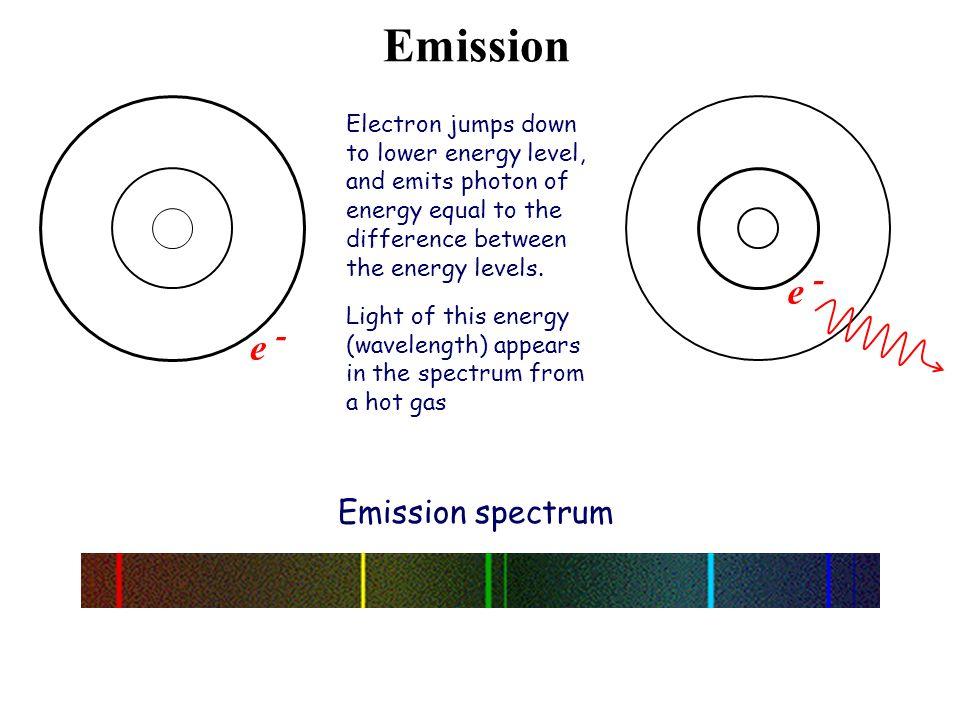 Emission e - e - Emission spectrum