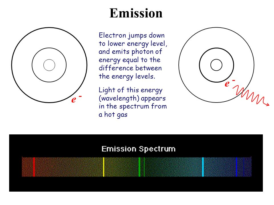 Emission e - e - Electron jumps down to lower energy level, and emits photon of energy equal to the difference between the energy levels.