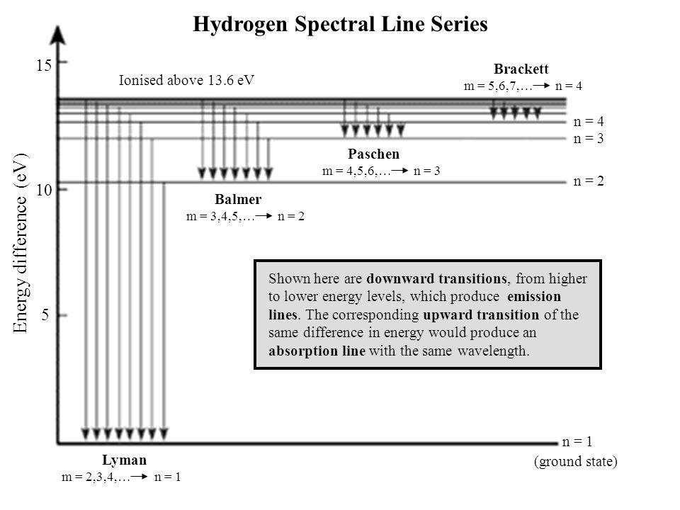 Hydrogen Spectral Line Series
