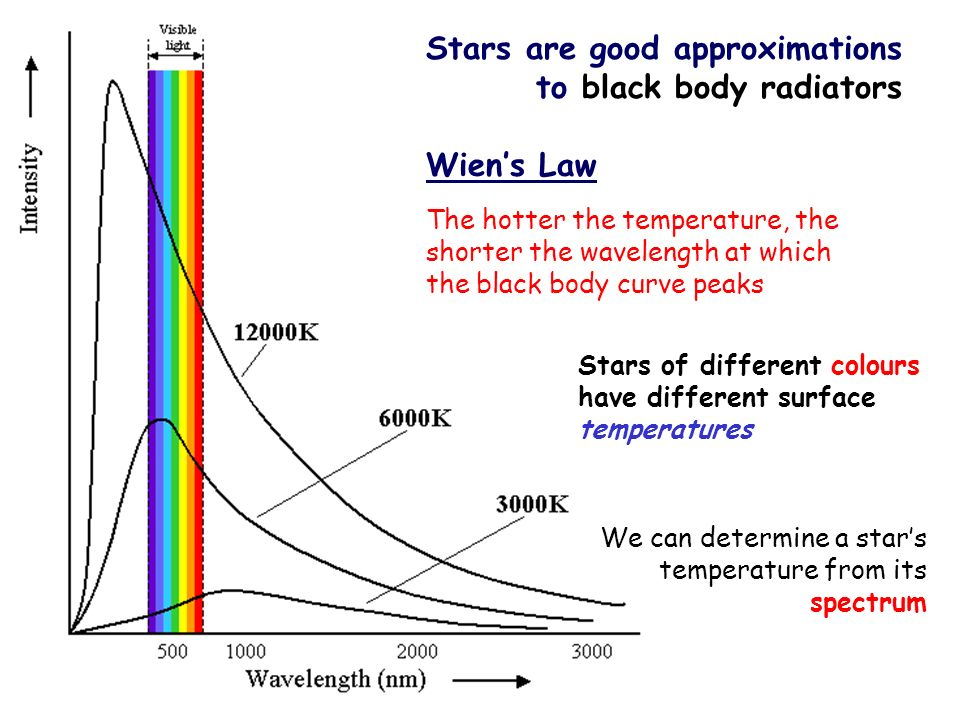 Stars are good approximations to black body radiators