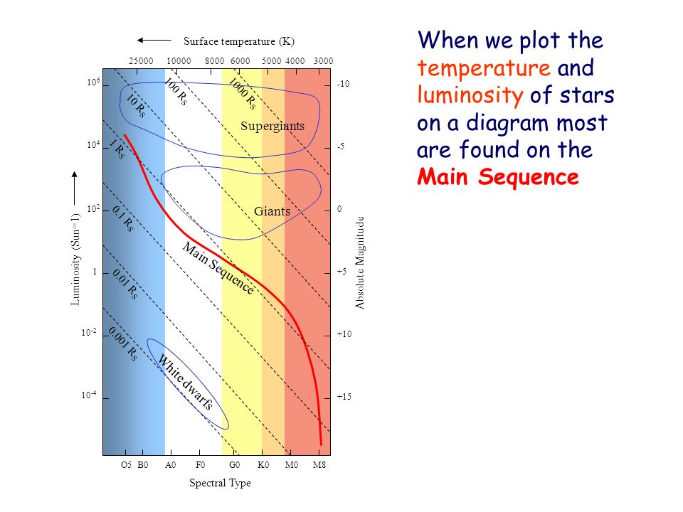 When we plot the temperature and luminosity of stars on a diagram most are found on the