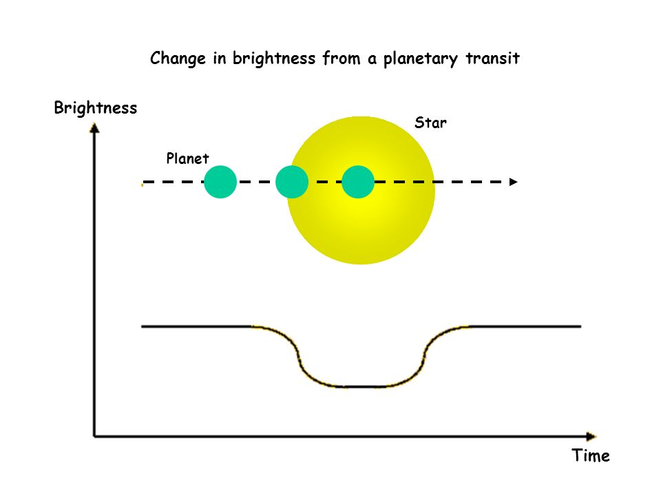 Change in brightness from a planetary transit