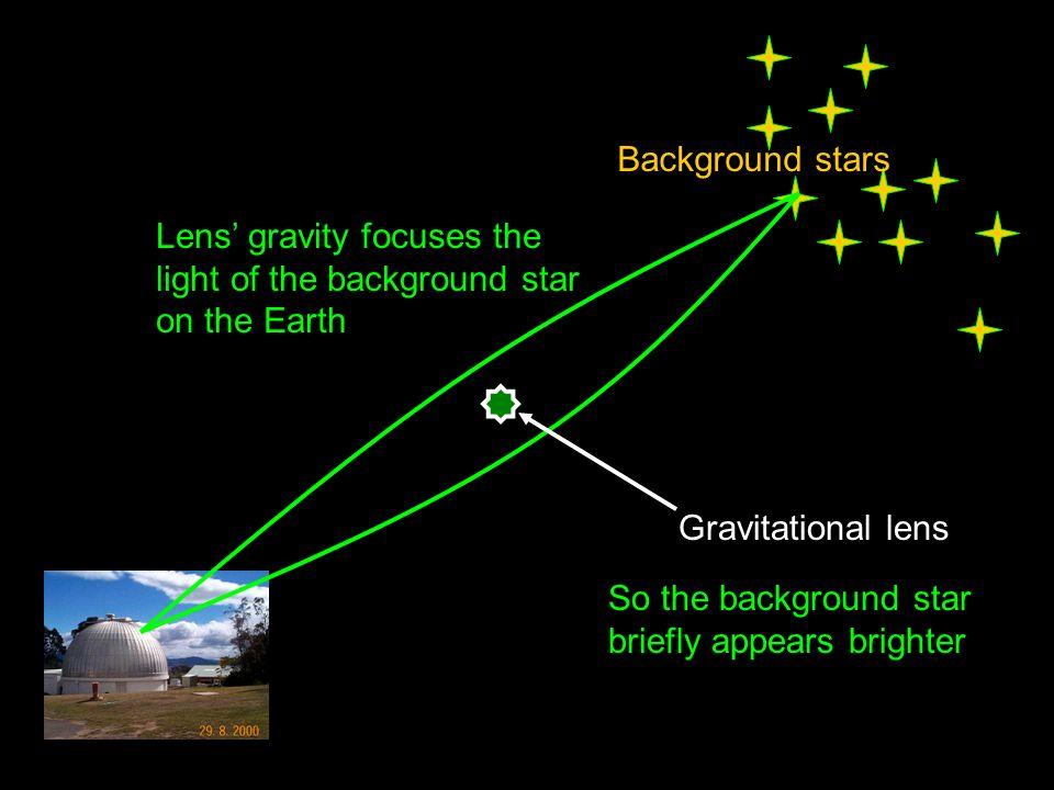 Background stars Lens' gravity focuses the light of the background star on the Earth. Gravitational lens.
