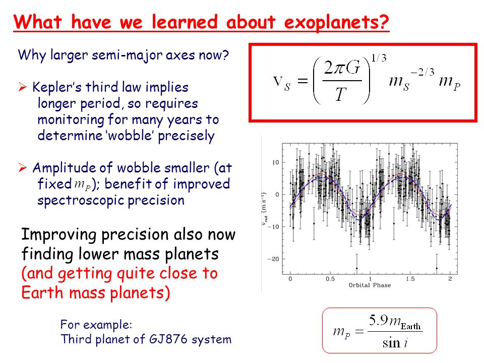 What have we learned about exoplanets