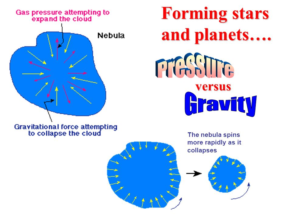 Forming stars and planets….